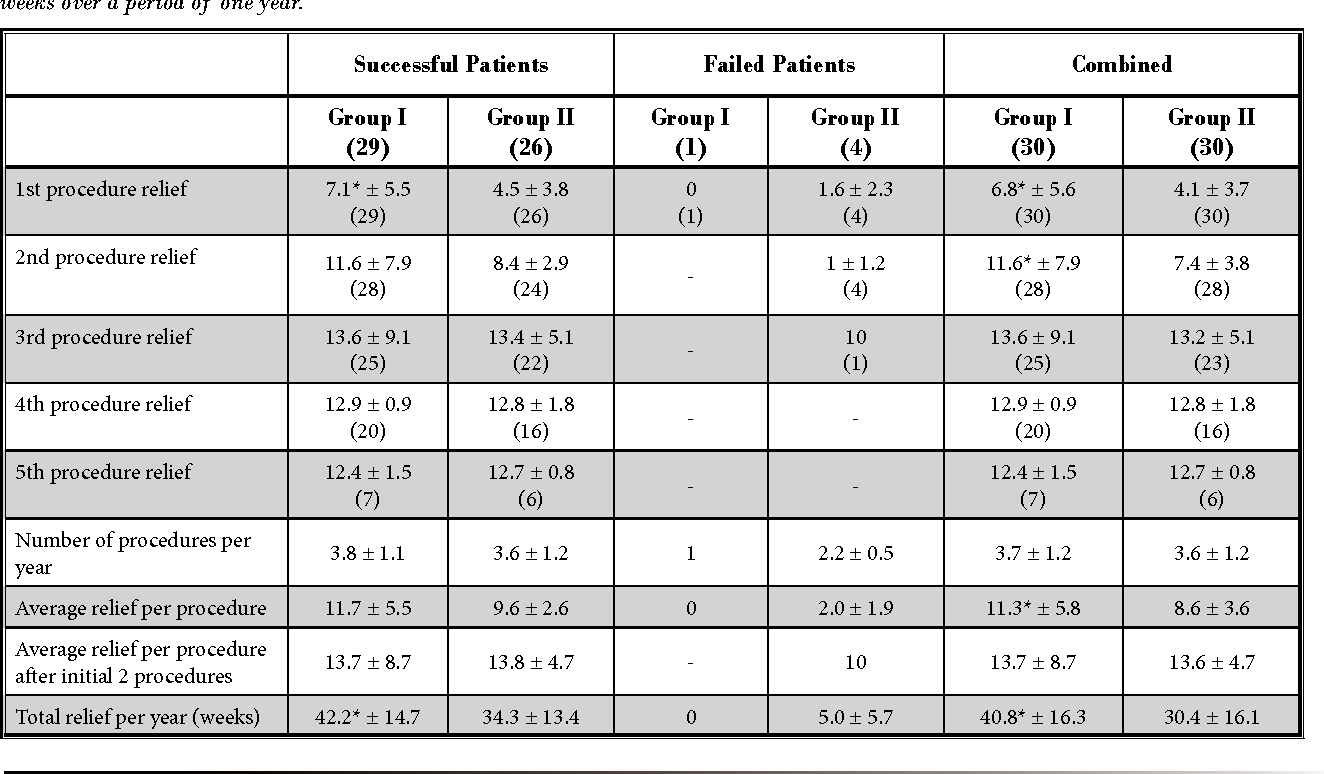 Table 8. Therapeutic procedural characteristics with procedural frequency, average relief per procedure, and average total relief in weeks over a period of one year.