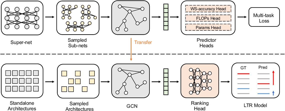 Figure 1 for AceNAS: Learning to Rank Ace Neural Architectures with Weak Supervision of Weight Sharing