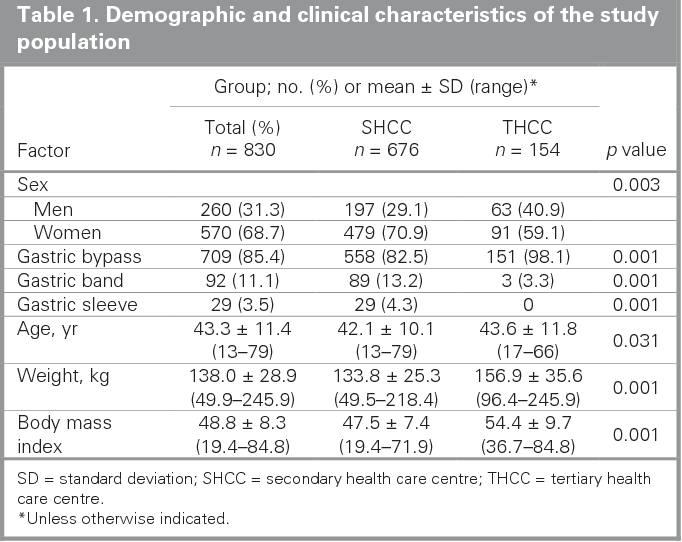 Table 1. Demographic and clinical characteristics of the study population