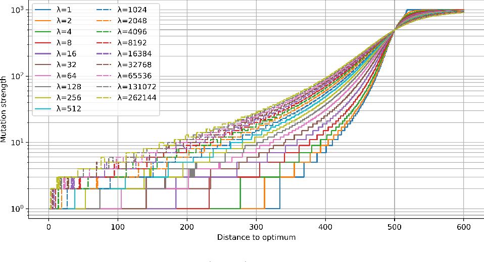 Figure 1 for Optimal Mutation Rates for the $(1+λ)$ EA on OneMax