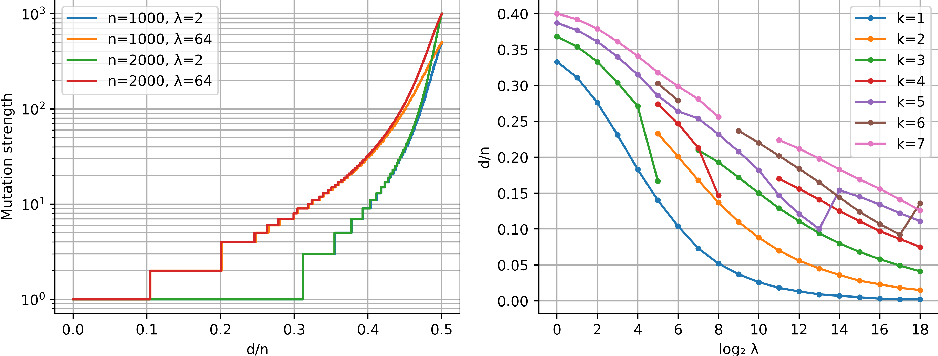 Figure 3 for Optimal Mutation Rates for the $(1+λ)$ EA on OneMax