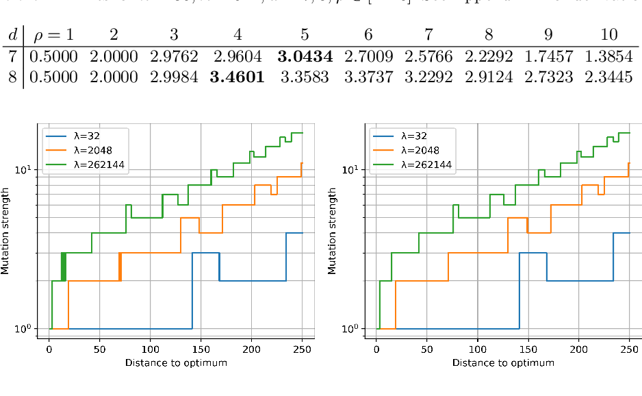 Figure 2 for Optimal Mutation Rates for the $(1+λ)$ EA on OneMax