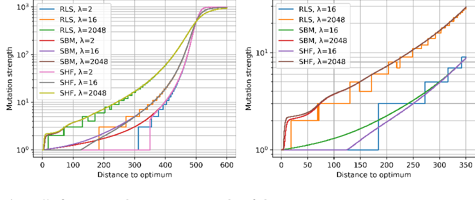 Figure 4 for Optimal Mutation Rates for the $(1+λ)$ EA on OneMax