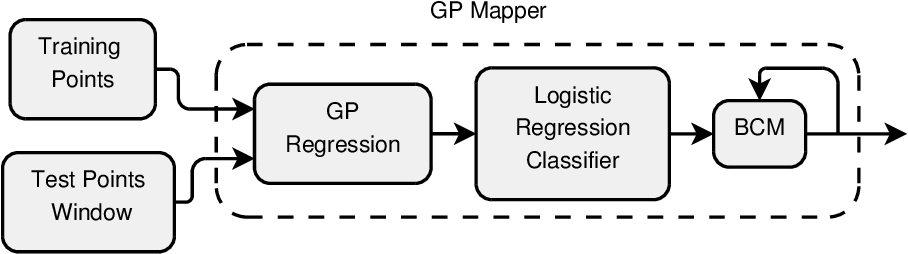 Figure 3 for Gaussian Process Autonomous Mapping and Exploration for Range Sensing Mobile Robots
