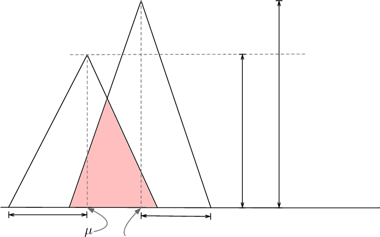 Figure 4 for On sampling from data with duplicate records