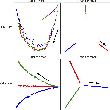 Figure 1 for Measuring and regularizing networks in function space