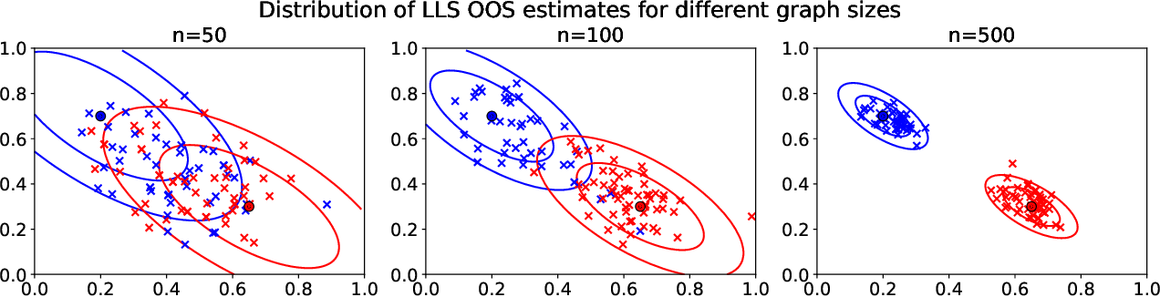 Figure 1 for Out-of-sample extension of graph adjacency spectral embedding