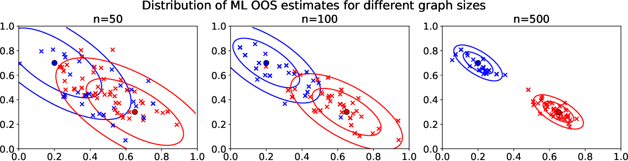Figure 2 for Out-of-sample extension of graph adjacency spectral embedding