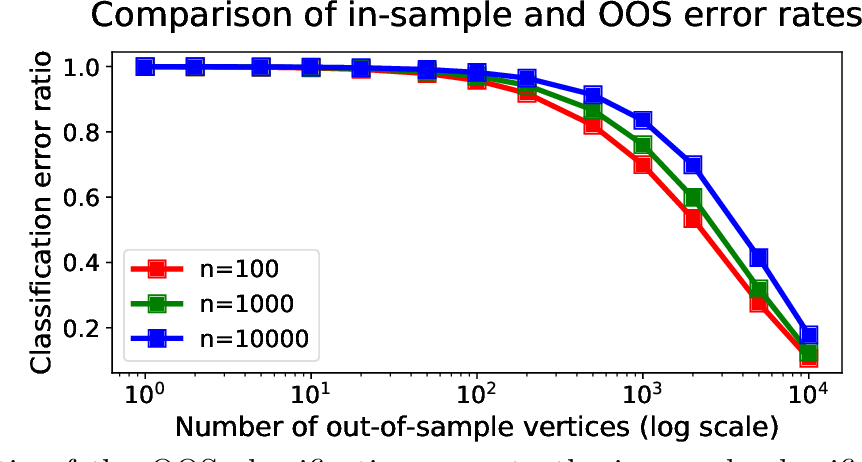 Figure 3 for Out-of-sample extension of graph adjacency spectral embedding