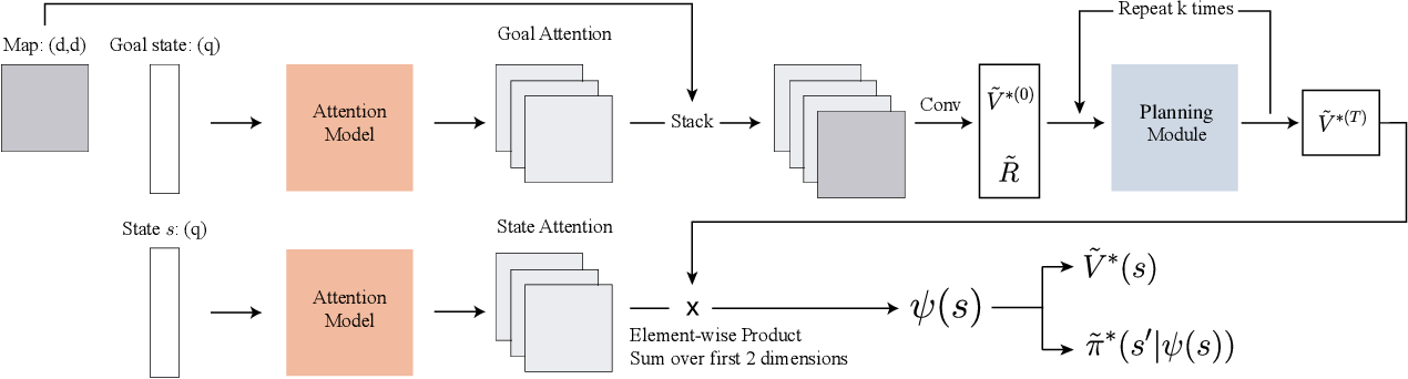Figure 3 for Learning to Plan via Neural Exploration-Exploitation Trees