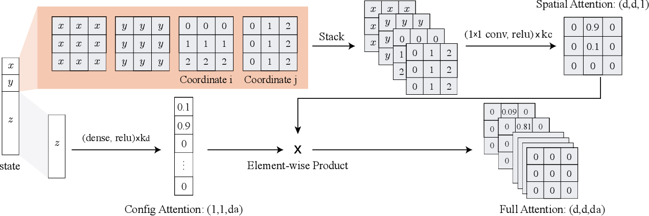 Figure 2 for Learning to Plan via Neural Exploration-Exploitation Trees