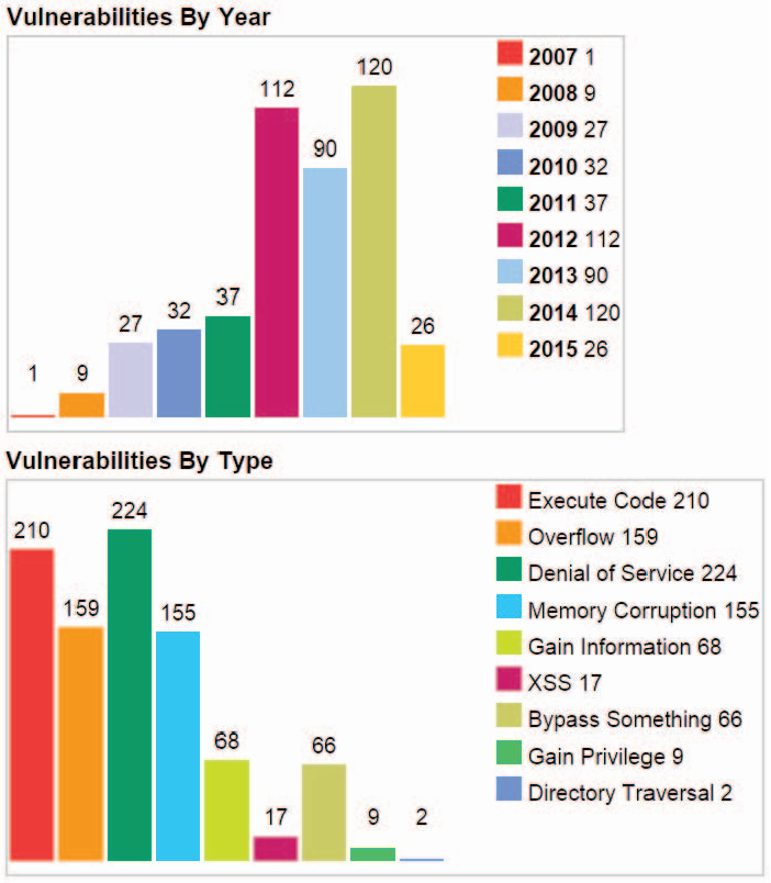 Figure 5 from Security issues and vulnerabilities in