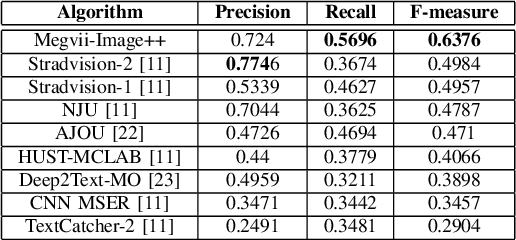 Figure 3 for Incidental Scene Text Understanding: Recent Progresses on ICDAR 2015 Robust Reading Competition Challenge 4