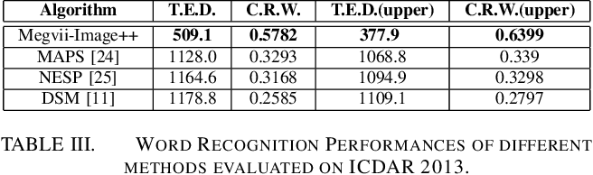 Figure 4 for Incidental Scene Text Understanding: Recent Progresses on ICDAR 2015 Robust Reading Competition Challenge 4