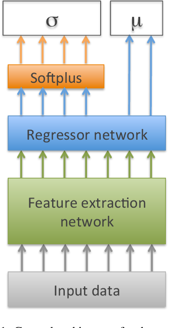 Figure 1 for Regression with Uncertainty Quantification in Large Scale Complex Data