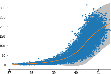 Figure 3 for Regression with Uncertainty Quantification in Large Scale Complex Data