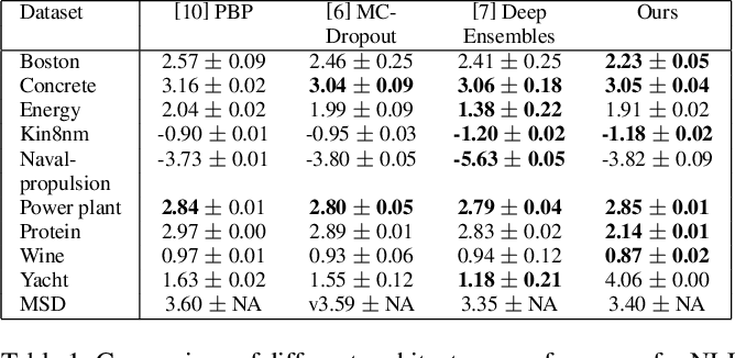Figure 2 for Regression with Uncertainty Quantification in Large Scale Complex Data