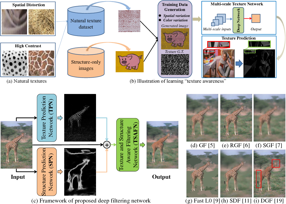 Figure 1 for Deep Texture and Structure Aware Filtering Network for Image Smoothing