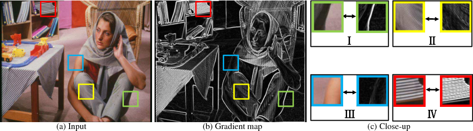 Figure 3 for Deep Texture and Structure Aware Filtering Network for Image Smoothing