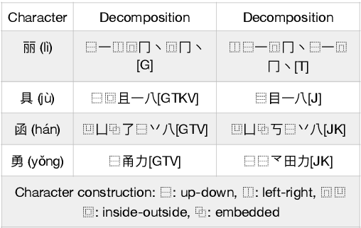 Figure 3 for Chinese Character Decomposition for Neural MT with Multi-Word Expressions