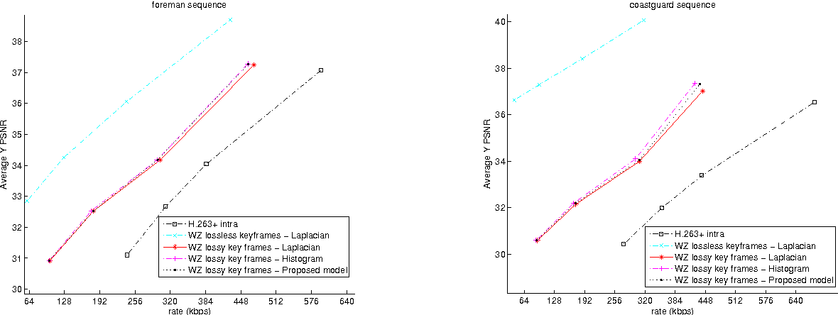 Figure 4 from Improved Correlation Noise Statistics Modeling in ...