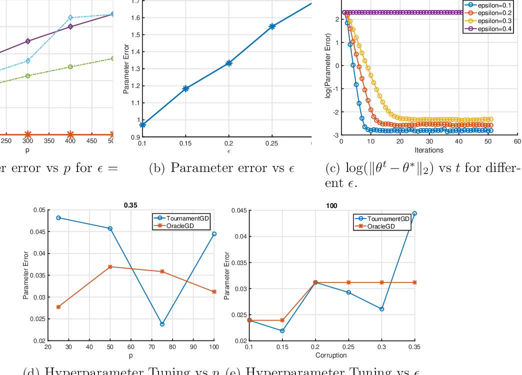 Figure 1 for Robust Estimation via Robust Gradient Estimation