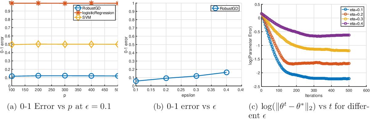 Figure 3 for Robust Estimation via Robust Gradient Estimation