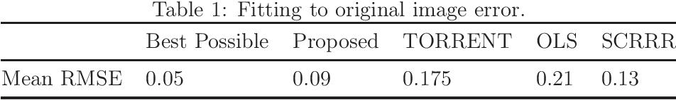 Figure 2 for Robust Estimation via Robust Gradient Estimation