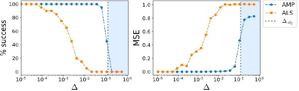 Figure 3 for Statistical mechanics of low-rank tensor decomposition