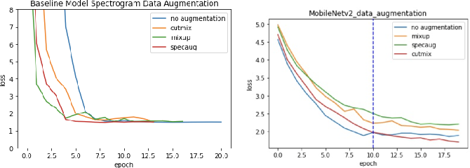 Figure 2 for An empirical investigation into audio pipeline approaches for classifying bird species