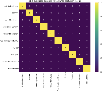 Figure 3 for An empirical investigation into audio pipeline approaches for classifying bird species