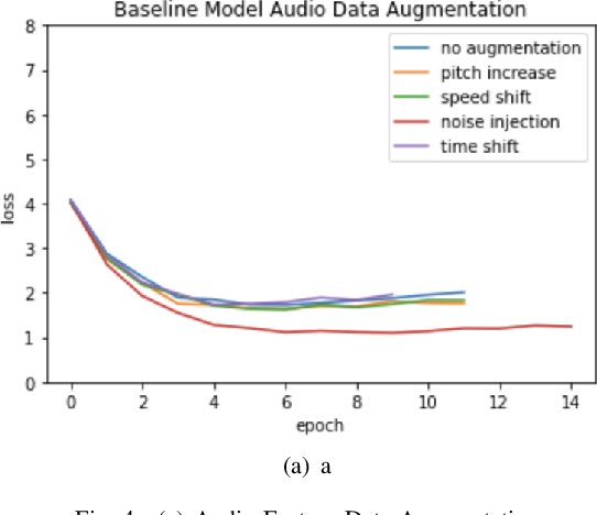 Figure 4 for An empirical investigation into audio pipeline approaches for classifying bird species