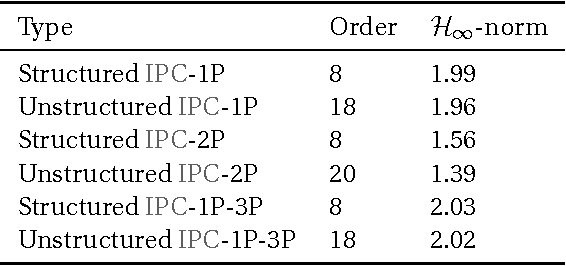 table 2.5