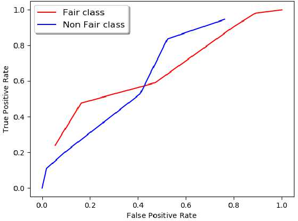 Figure 1 for Extracting Fairness Policies from Legal Documents
