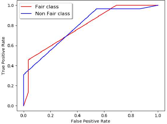 Figure 2 for Extracting Fairness Policies from Legal Documents