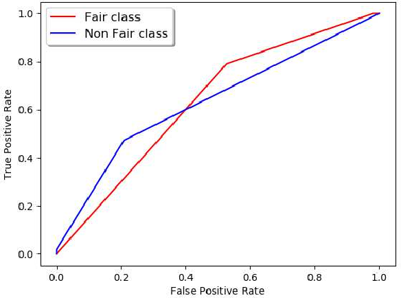 Figure 3 for Extracting Fairness Policies from Legal Documents