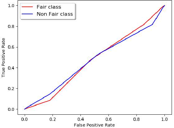 Figure 4 for Extracting Fairness Policies from Legal Documents