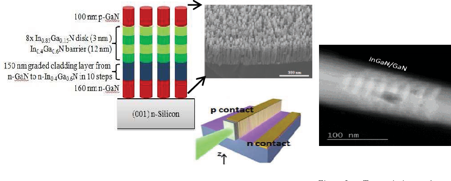 Fig. 2: Transmission electron microscopy (TEM) image of a disks-in-nanowire indicating the formation of InGaN QDs.