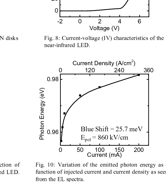 Fig. 8: Current-voltage (IV) characteristics of the near-infrared LED.