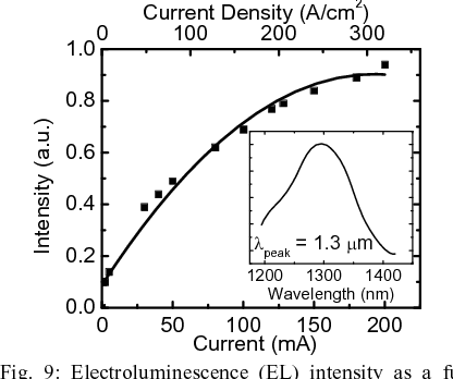 Fig. 9: Electroluminescence (EL) intensity as a function of injection current and current density of the near-infrared LED. Inset shows the EL spectra. 0 50 100 150 200
