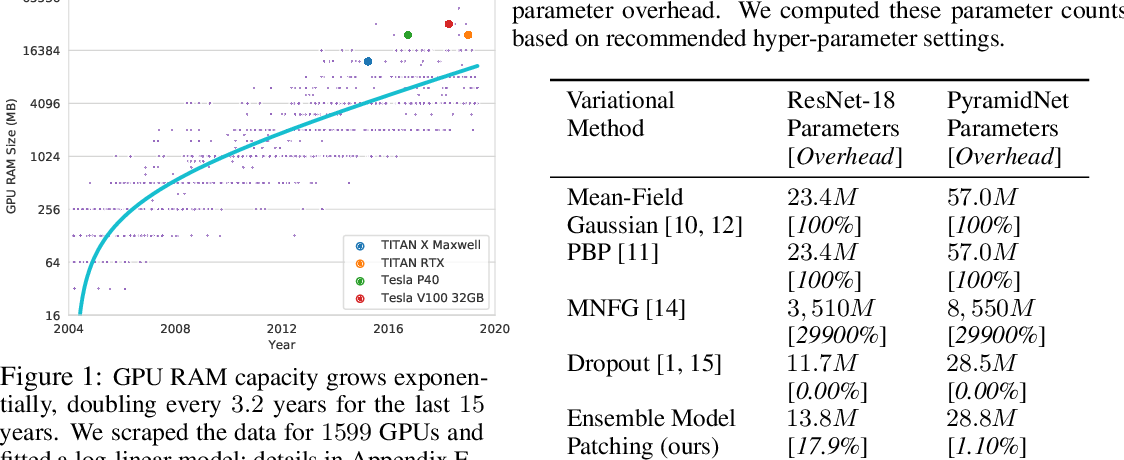 Figure 1 for Ensemble Model Patching: A Parameter-Efficient Variational Bayesian Neural Network