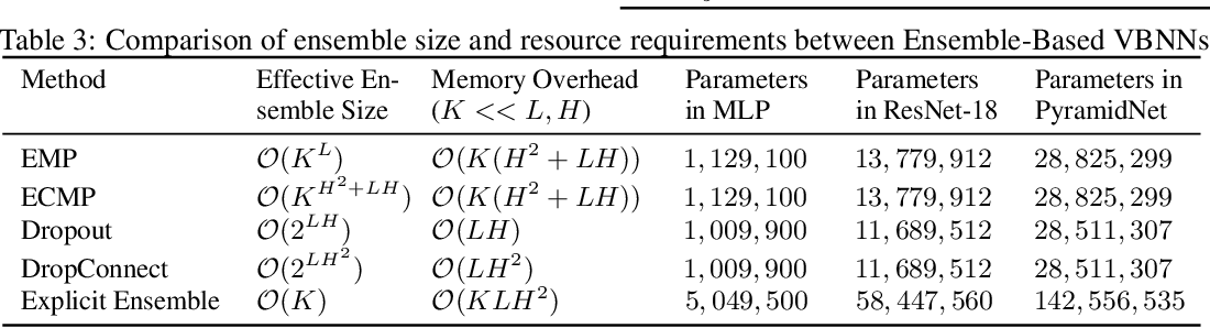 Figure 4 for Ensemble Model Patching: A Parameter-Efficient Variational Bayesian Neural Network