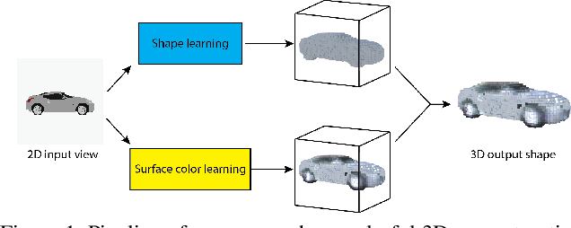 Figure 1 for Im2Avatar: Colorful 3D Reconstruction from a Single Image