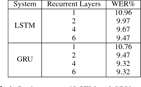 Figure 1 for Memory Visualization for Gated Recurrent Neural Networks in Speech Recognition