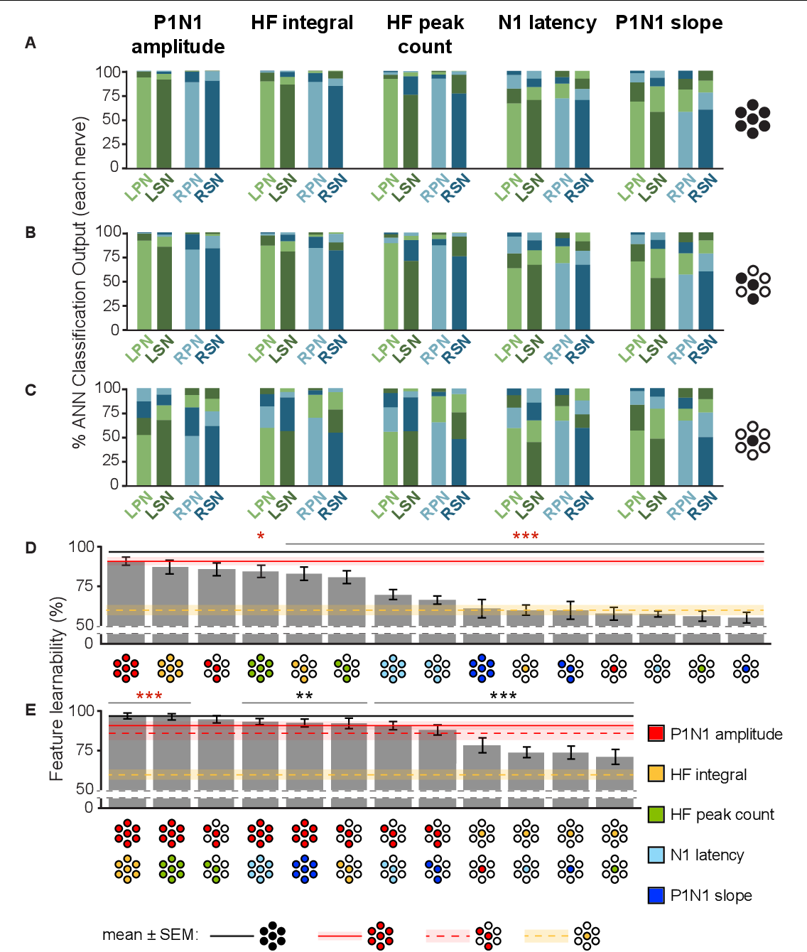 FIGURE 4   Feature-learnability of individual, and combinations of signal features generated from all electrodes, best three electrodes, and best single electrode. The mean classification accuracy for each nerve using the WIA approach (Figure 2A) generated from individual SFs are shown when data was quantified from: (A) all electrodes (e{1–7}), (B) the top three performing electrodes (e{1, 4, 5}) and (C) best electrode (e4). Schematics to the right of graphs show the electrodes from which SFs were quantified (as per Figure 3B insert). (D) Feature-learnability for each SF over combinations of electrodes (all, e{1–7}; best 3, e{1, 4, 5}; best 1, e4) are ranked from highest to lowest (left to right). Schematics for each bar indicate the electrodes (filled circles, as per Figure 3B insert) from which SFs were quantified (colors indicate respective SF as per the figure key). (E) Same as (D), but each bar represents the mean feature-learnability achieved using the best single SF for each electrode combination, with the addition of one of each of the other SFs. Black horizontal line with gray ghosting indicates the mean ± SEM feature-learnability of the benchmark (e{1–7}); red lines and ghosting indicates mean ± SEM feature-learnability of P1N1 amplitude/e{1, 4, 5} (dashed) and P1N1 amplitude/e{1–7} (solid); yellow-dashed lines and ghosting indicates mean ± SEM feature-learnability of HF integral/e4 alone; black asterisks indicate feature-learnability significantly lower than the benchmark (e{1–7}) and red asterisks indicate feature-learnability significantly better than P1N1 amplitude/e{1–7}. Abbreviations as per Figure 3.