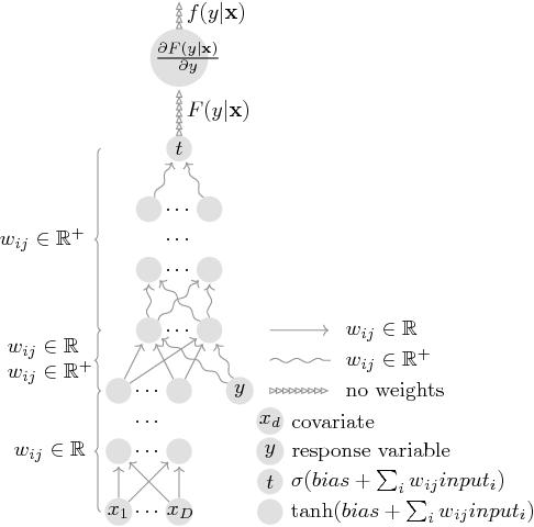 Figure 1 for Neural Likelihoods via Cumulative Distribution Functions