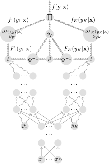 Figure 4 for Neural Likelihoods via Cumulative Distribution Functions