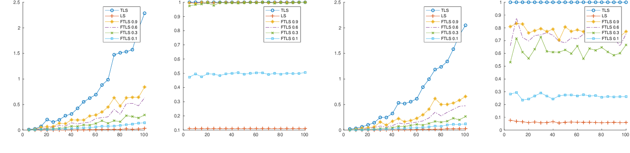Figure 2 for Total Least Squares Regression in Input Sparsity Time