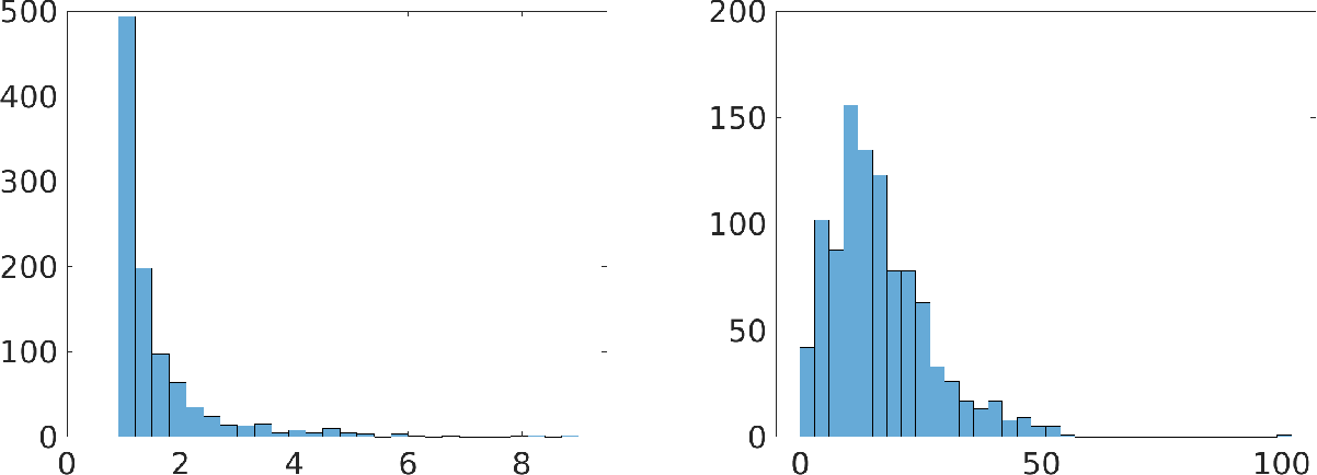 Figure 4 for Total Least Squares Regression in Input Sparsity Time