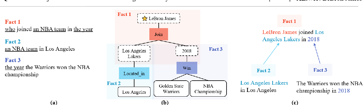 Figure 1 for Fact-Tree Reasoning for N-ary Question Answering over Knowledge Graphs